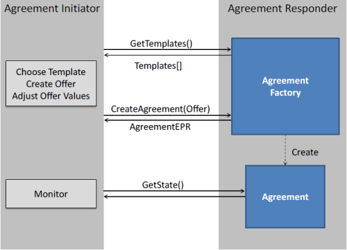 Guide To Ws Agreement Model Protocol